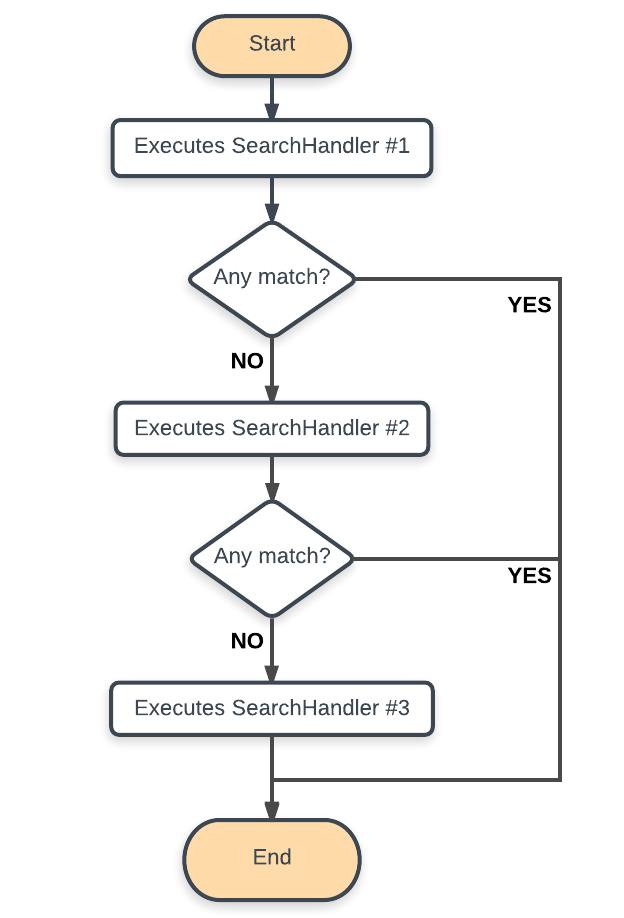 An Example of Search Workflow